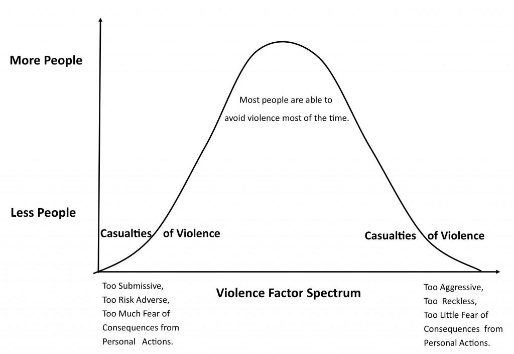 Violence Factor Spectrum2