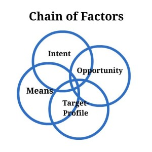 chain of factors