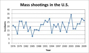 mass shootings