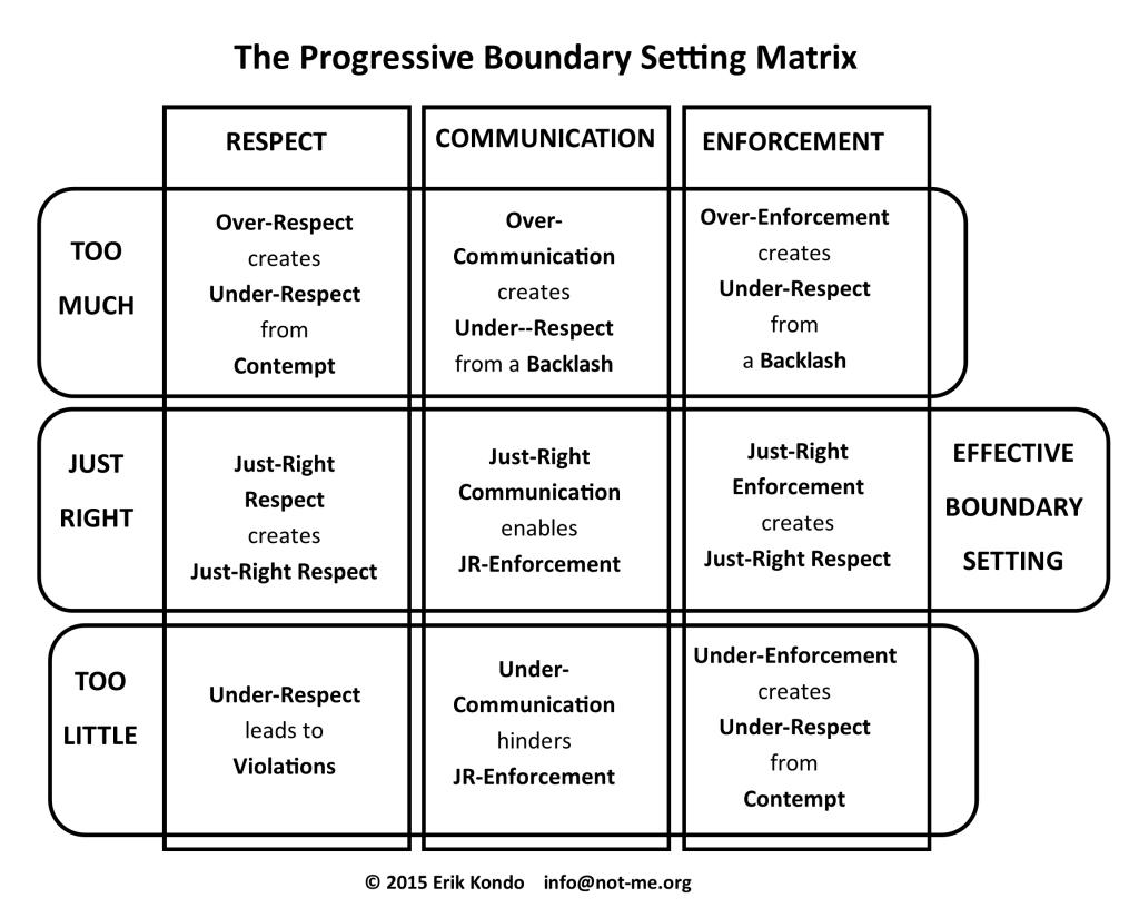 PBS Matrix