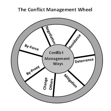 CM Wheel