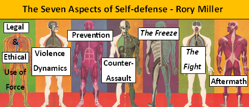 The Seven Aspects of Self-Defense Training - Rory Miller
